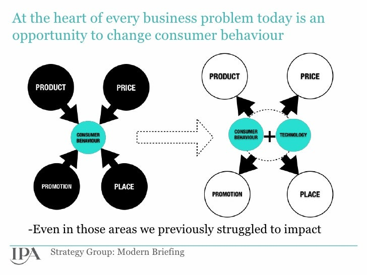At the heart of every business problem today is anopportunity to change consumer behaviour  -Even in those areas we previo...