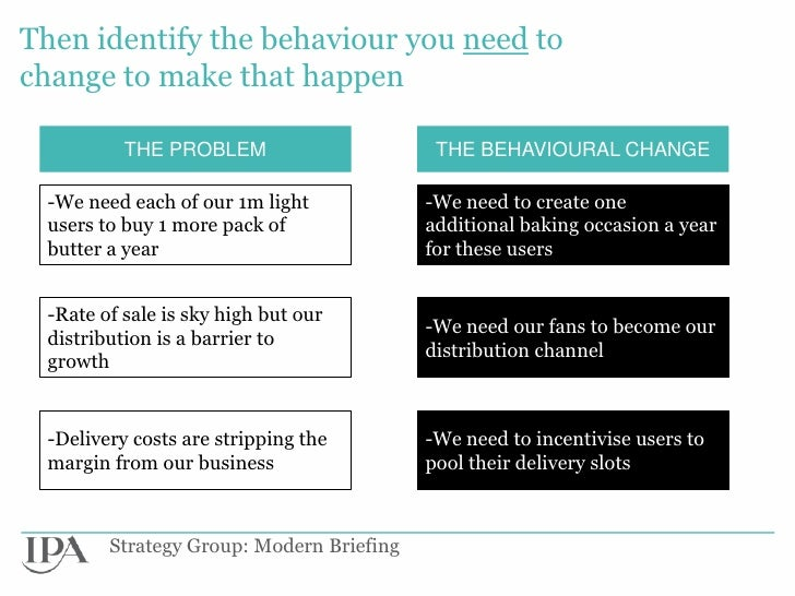Then identify the behaviour you need tochange to make that happen          THE PROBLEM                      THE BEHAVIOURA...