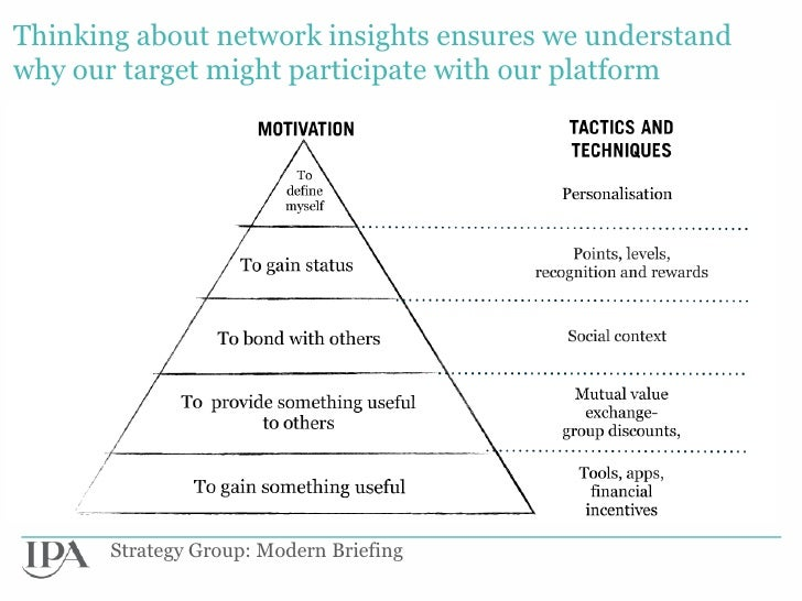 Thinking about network insights ensures we understandwhy our target might participate with our platform       Strategy Gro...