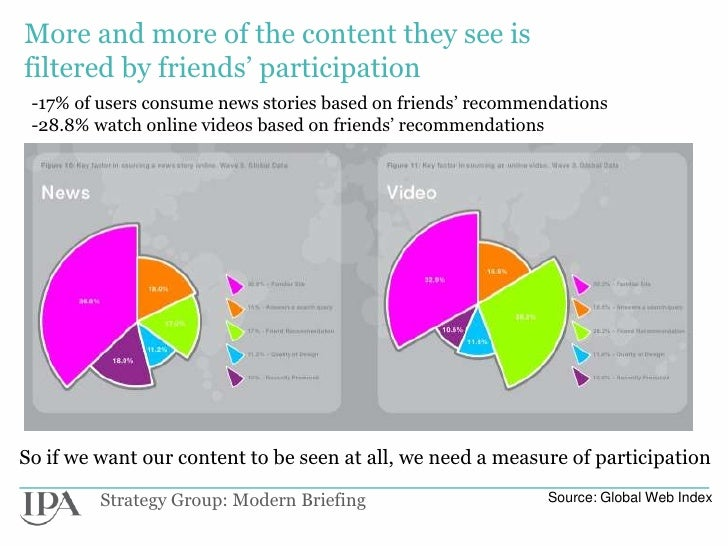 More and more of the content they see isfiltered by friends' participation -17% of users consume news stories based on fri...