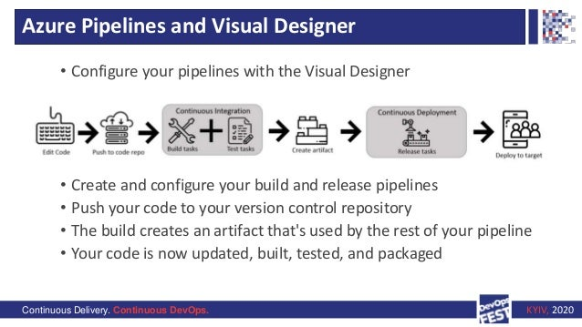Continuous Delivery. Continuous DevOps. KYIV, 2020 Azure Pipelines and Visual Designer • Configure your pipelines with the...
