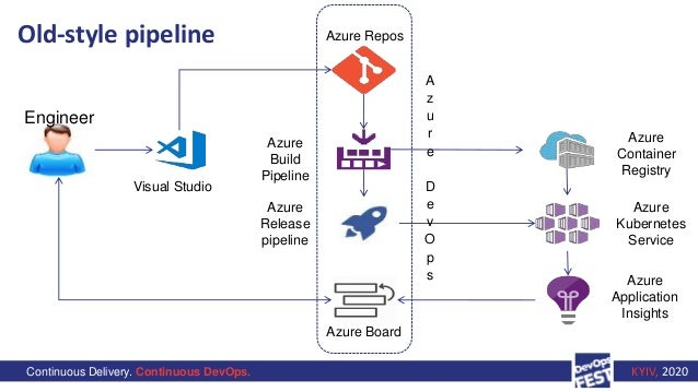 Continuous Delivery. Continuous DevOps. KYIV, 2020 Old-style pipeline Engineer Visual Studio Azure Repos Azure Build Pipel...