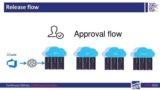 Continuous Delivery. Continuous DevOps. KYIV, 2020 Release flow dev qa stg prodCI build Approval flow