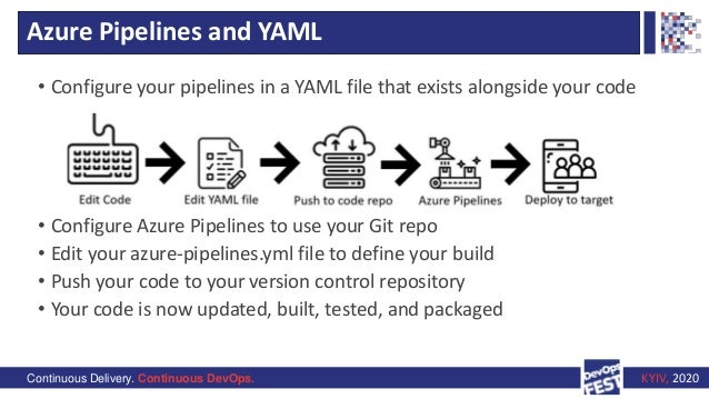 Continuous Delivery. Continuous DevOps. KYIV, 2020 Azure Pipelines and YAML • Configure your pipelines in a YAML file that...