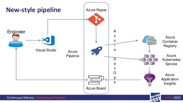 Continuous Delivery. Continuous DevOps. KYIV, 2020 New-style pipeline Engineer Visual Studio Azure Repos Azure Pipeline Az...