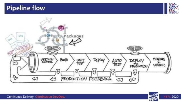 Continuous Delivery. Continuous DevOps. KYIV, 2020 Pipeline flow