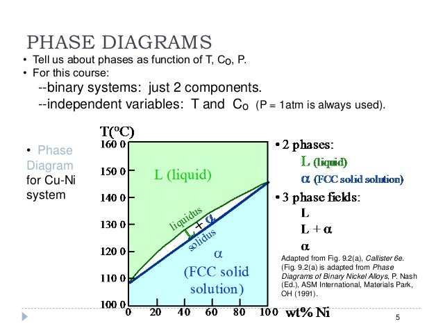 Asm Binary Phase Diagram Asm Handbook Binary Phase Diagram Wire