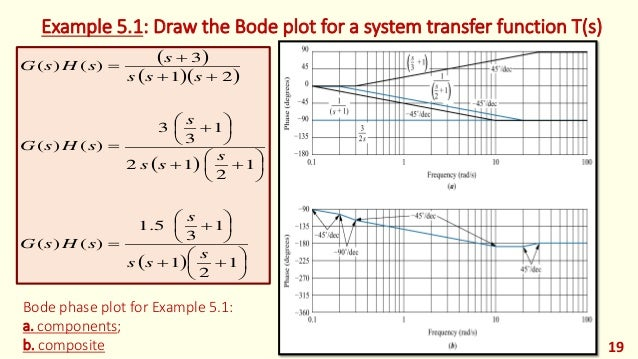 how to draw bode plot in control system pdf