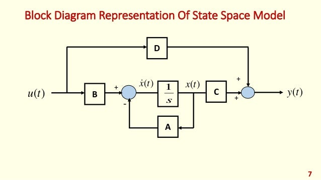 modern control lec07 state space modeling of lti systems rh slideshare net block diagram to state space example block diagram state space representation