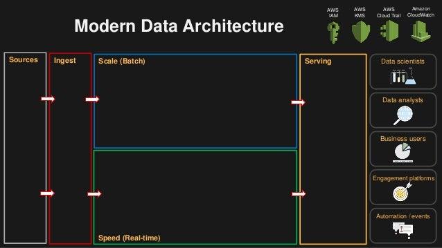 Building A Modern Data Analytics Architecture on AWS Slide 3