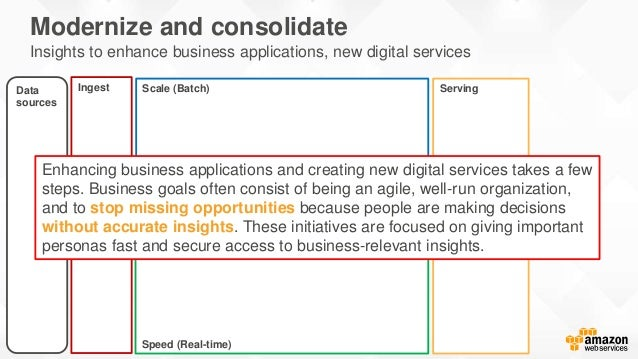 Ingest ServingData sources Speed (Real-time) Scale (Batch) Modernize and consolidate Insights to enhance business applicat...