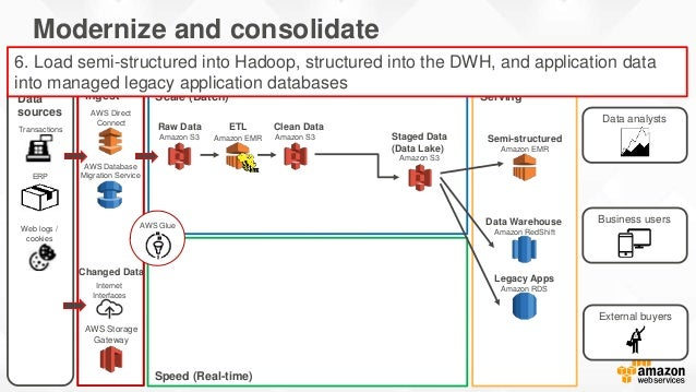 Speed (Real-time) Ingest ServingData sources Scale (Batch) Modernize and consolidate Insights to enhance business applicat...