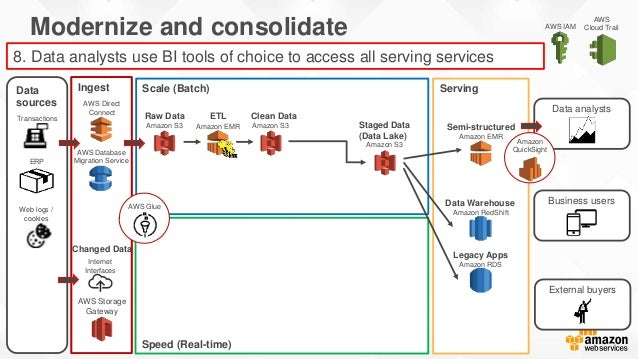 AWS Cloud TrailAWS IAM Speed (Real-time) Ingest ServingData sources Scale (Batch) Modernize and consolidate Insights to en...