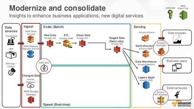 Decouple Storage and Compute Traditionally analytical workloads required large databases or data warehouses, with storage ...