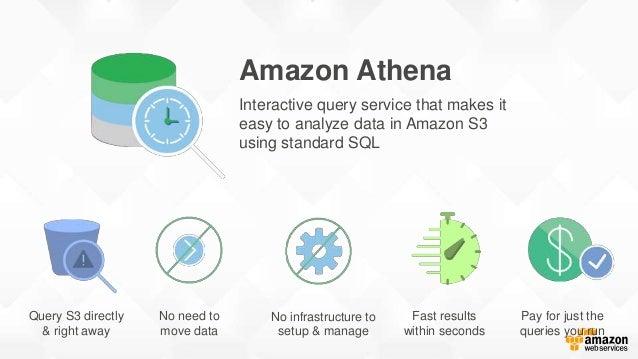 Athena & Quicksight Demo Amazon S3 Amazon Athena Amazon Quicksight Analyze past flight performance data stored in S3 Burea...