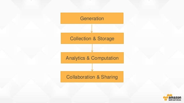 Generation Collection & Storage Analytics & Computation Collaboration & Sharing