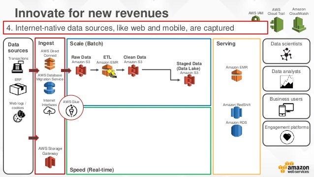 Stream in Real Time: Amazon Kinesis • Real-Time Data Processing over large distributed streams • Elastic capacity that sca...