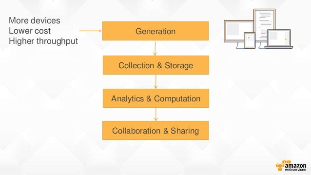 More devices Lower cost Higher throughput Generation Collection & Storage Analytics & Computation Collaboration & Sharing