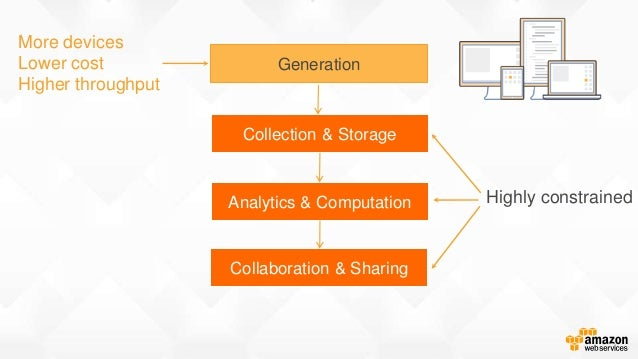 Highly constrained More devices Lower cost Higher throughput Generation Collection & Storage Analytics & Computation Colla...