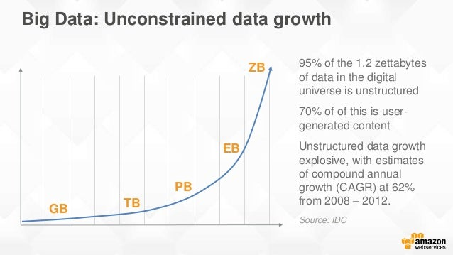 95% of the 1.2 zettabytes of data in the digital universe is unstructured 70% of of this is user- generated content Unstru...