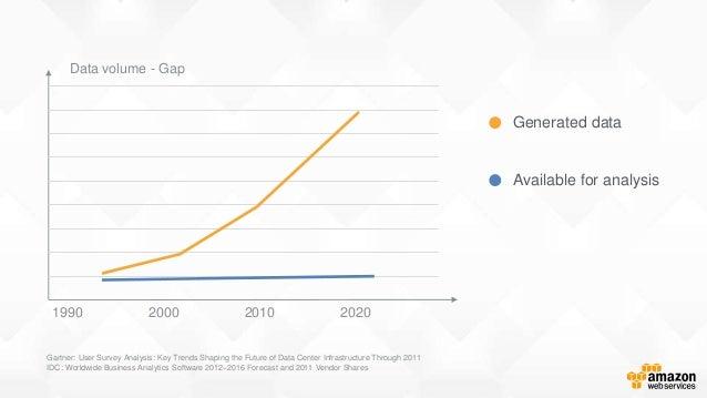 Gartner: User Survey Analysis: Key Trends Shaping the Future of Data Center Infrastructure Through 2011 IDC: Worldwide Bus...