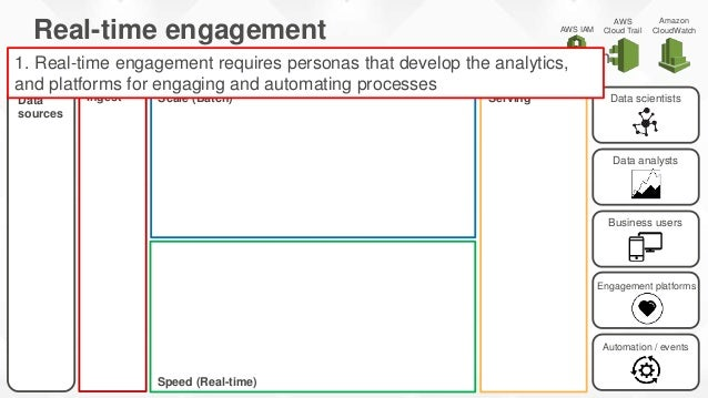Ingest ServingData sources Speed (Real-time) Scale (Batch) Real-time engagement Interactive customer experience, event-dri...