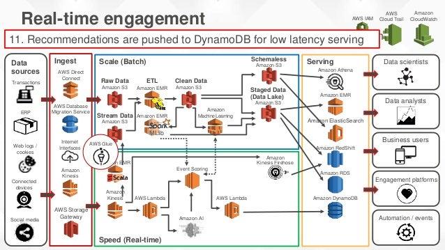 Amazon Kinesis Twitter Stream Amazon Lambda Demo: Live Twitter Feed Analysis * https://blog.twitter.com/2013/new-tweets-pe...