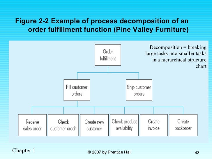 Pine valley furniture company case study ...
