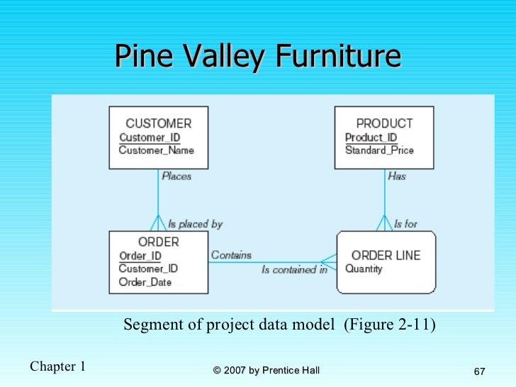 Pine valley furniture case study