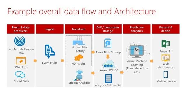 Modern Data Warehousing with the Microsoft Analytics Platform System
