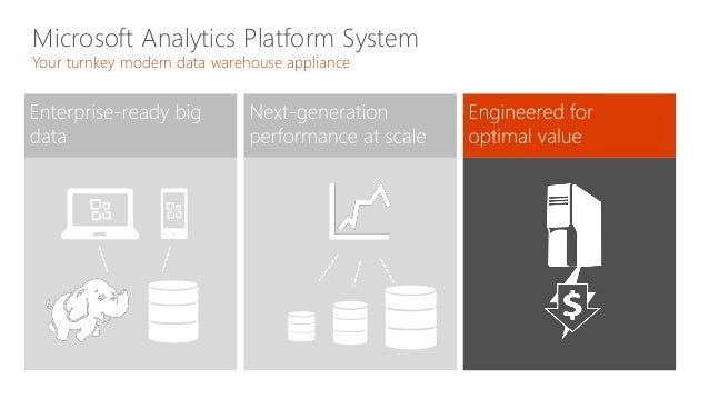 Modern Data Warehousing With The Microsoft Analytics