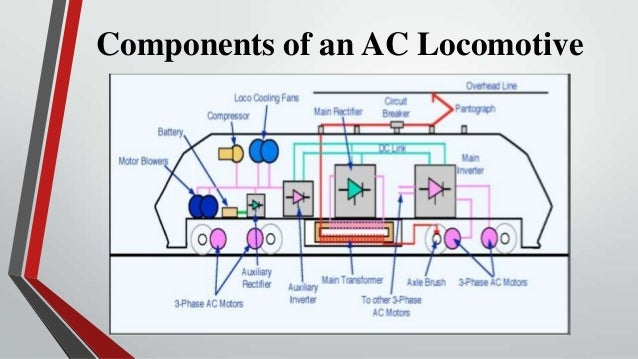Components of an AC Locomotive