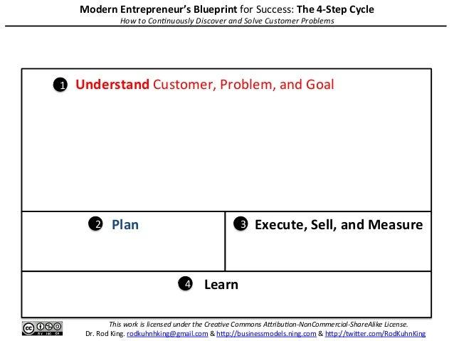 Customer Value Evolu/on (CVE) What is the past/present/future customer value (profitability) as wel...
