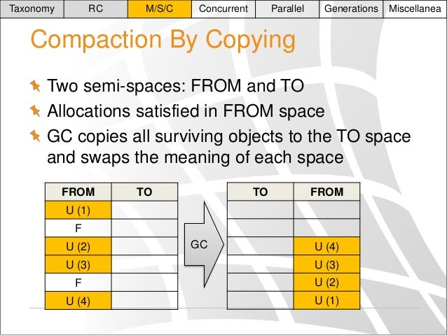 Taxonomy  RC  M/S/C  Concurrent  Parallel  Generations  Miscellanea  Compaction By Copying Two semi-spaces: FROM and TO Al...
