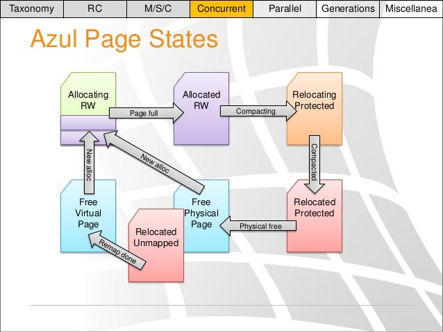 Taxonomy  RC  M/S/C  Concurrent  Parallel  Generations  Azul Page States Allocating RW  Page full  Allocated RW  Compactin...