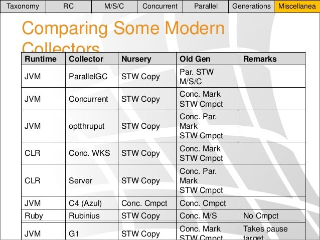 Taxonomy  RC  M/S/C  Concurrent  Parallel  Comparing Some Modern Collectors Nursery Runtime Collector Old Gen JVM  Paralle...