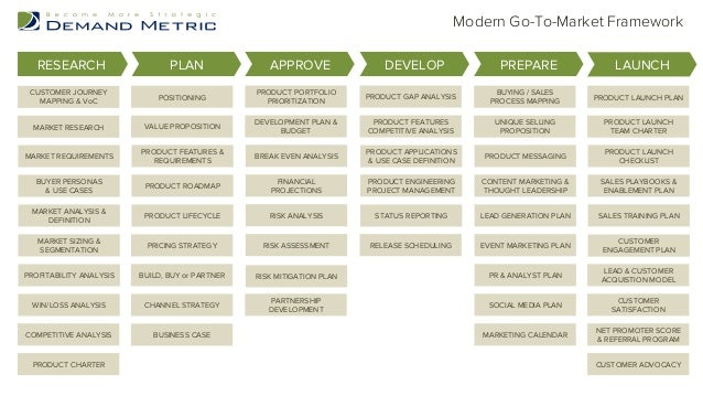 Modern Go-To-Market Framework  RESEARCH PLAN APPROVE DEVELOP PREPARE LAUNCH  MAPPING & VoC POSITIONING PRODUCT PORTFOLIO  ...