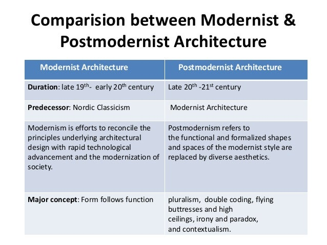 Modern Architecture Origin modernism & postmodernism in architecture