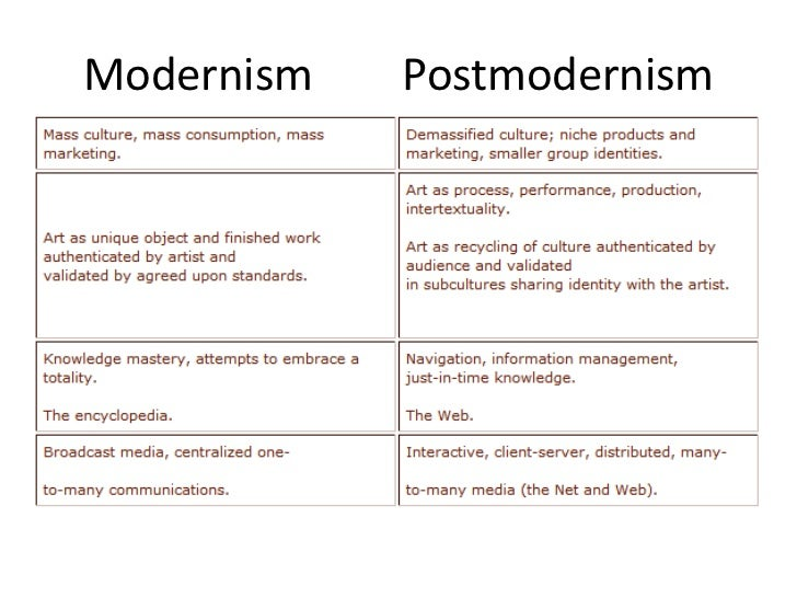 modernism versus postmodernism Modernity simply refers to a modern time period (1500 to the present) -- one that is post-agrarian and characterized by capitalism, rationalism and the nation state modernity is the modern era of humanity to the degree that such a rapidly evolving notion can be categorized modernism, a more.