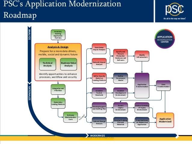 Whats Next Application Modernization Roadmap For Socializing IBM No – Application Road Map