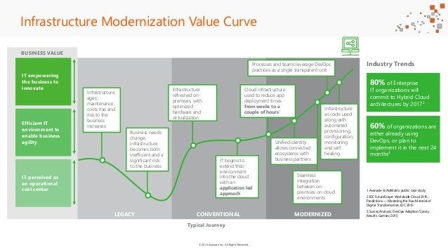 ©2016 Avanade Inc. All Rights Reserved. BUSINESS VALUE LEGACY CONVENTIONAL MODERNIZED Infrastructure Modernization Value C...