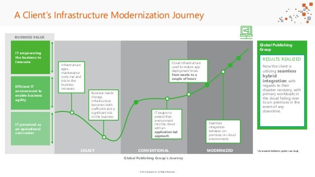 ©2016 Avanade Inc. All Rights Reserved. A Client's Infrastructure Modernization Journey BUSINESS VALUE LEGACY CONVENTIONAL...