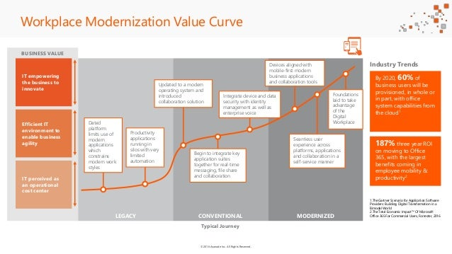 ©2016 Avanade Inc. All Rights Reserved. BUSINESS VALUE LEGACY CONVENTIONAL MODERNIZED By 2020, 60% of business users will ...