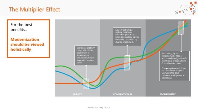 ©2016 Avanade Inc. All Rights Reserved. LEGACY CONVENTIONAL MODERNIZED The Multiplier Effect Workplace platform dated whic...