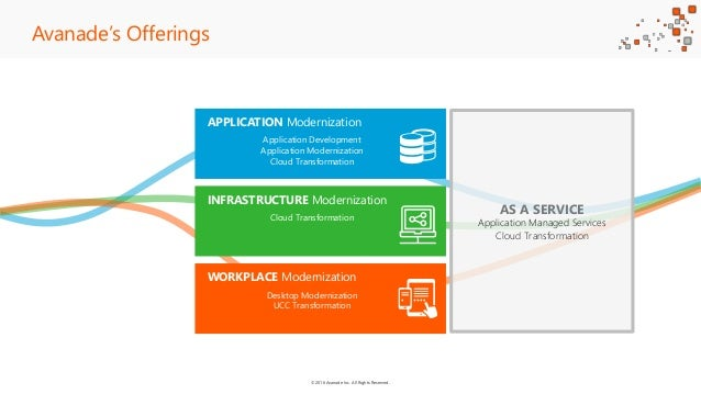 ©2016 Avanade Inc. All Rights Reserved. Avanade's Offerings AS A SERVICE Application Managed Services Cloud Transformation...