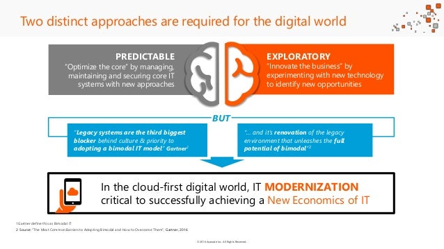 ©2016 Avanade Inc. All Rights Reserved. Two distinct approaches are required for the digital world 1Gartner define this as...