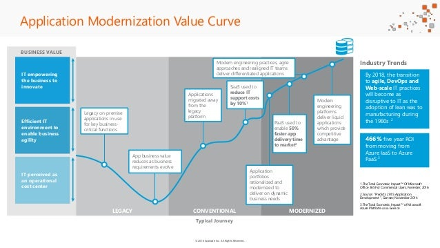 ©2016 Avanade Inc. All Rights Reserved. BUSINESS VALUE LEGACY CONVENTIONAL MODERNIZED Application Modernization Value Curv...