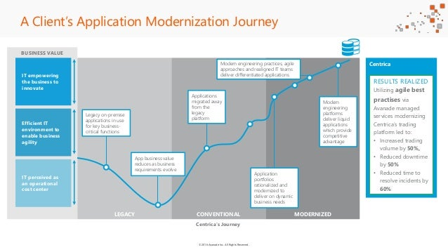 ©2016 Avanade Inc. All Rights Reserved. BUSINESS VALUE LEGACY CONVENTIONAL MODERNIZED A Client's Application Modernization...