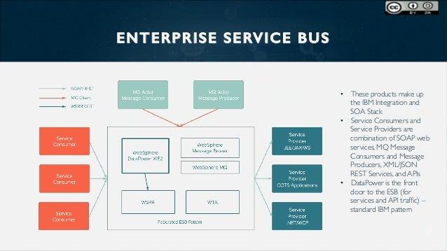 Modernize Service Oriented Architecture With Apis
