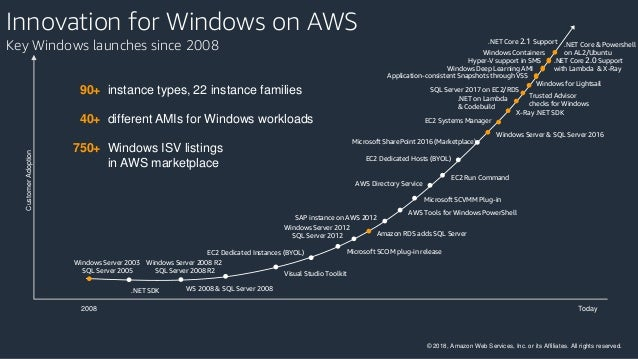 Modernize your Microsoft Applications on AWS